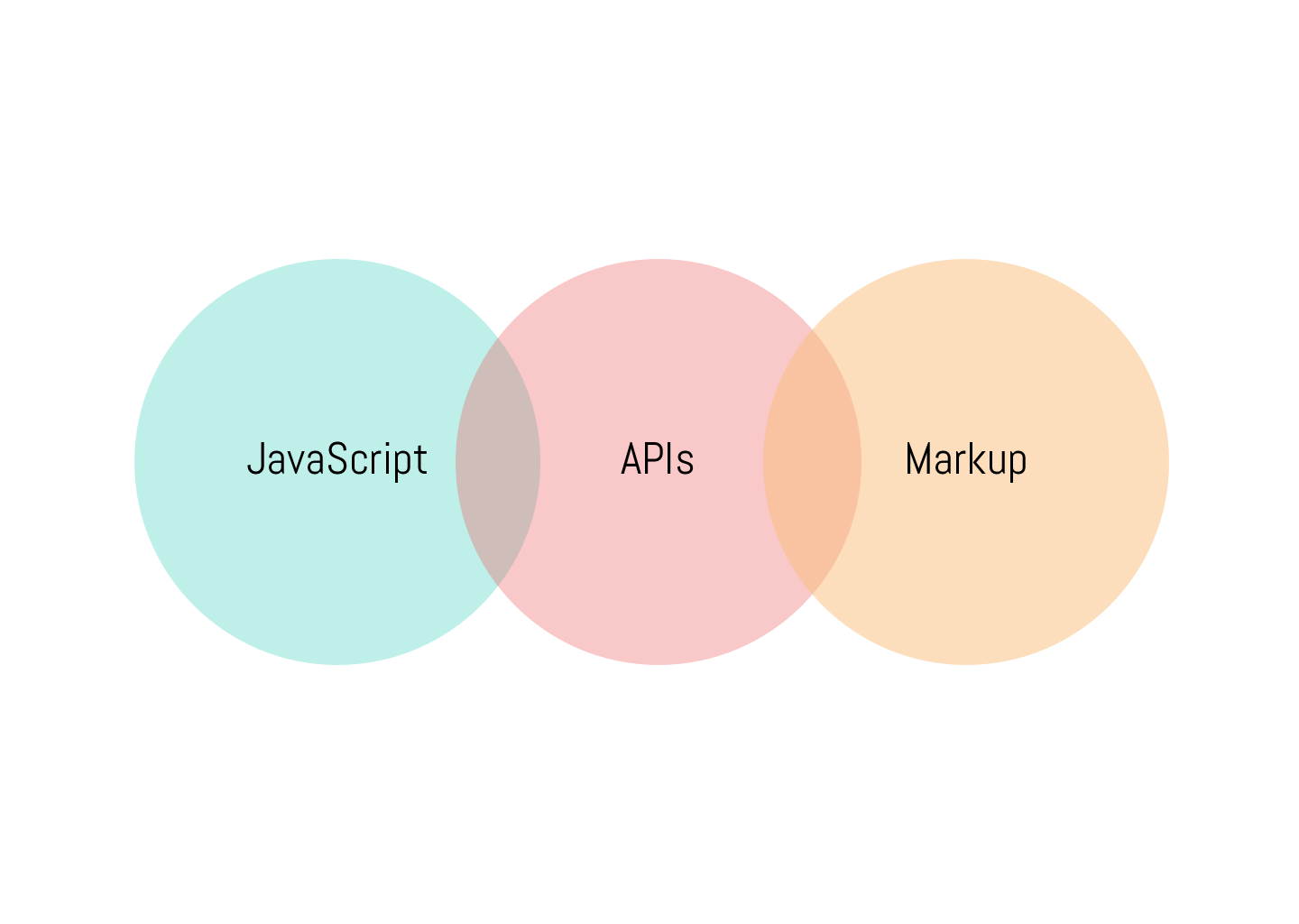 Image for JAMStack - JavaScript, APIs and Markup