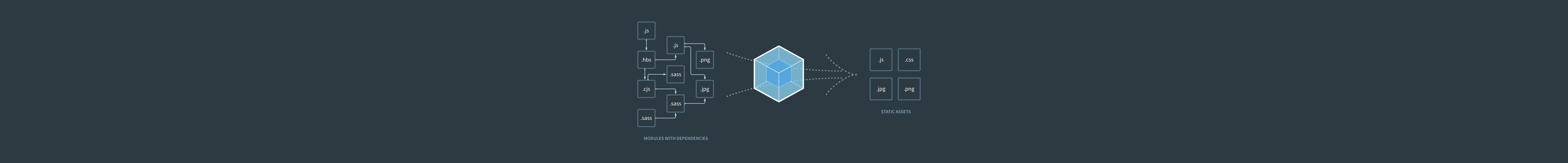 Image for Introduction to Webpack 4